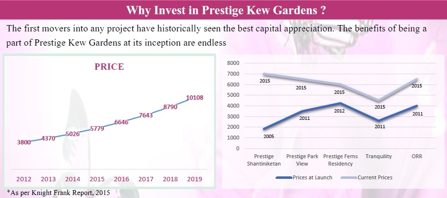 Prestige Kew Gardens Bangalore